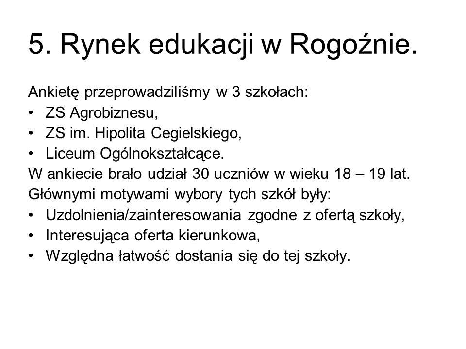 5. Rynek edukacji w Rogoźnie. Ankietę przeprowadziliśmy w 3 szkołach: ZS Agrobiznesu, ZS im. Hipolita Cegielskiego, Liceum Ogólnokształcące. W ankieci