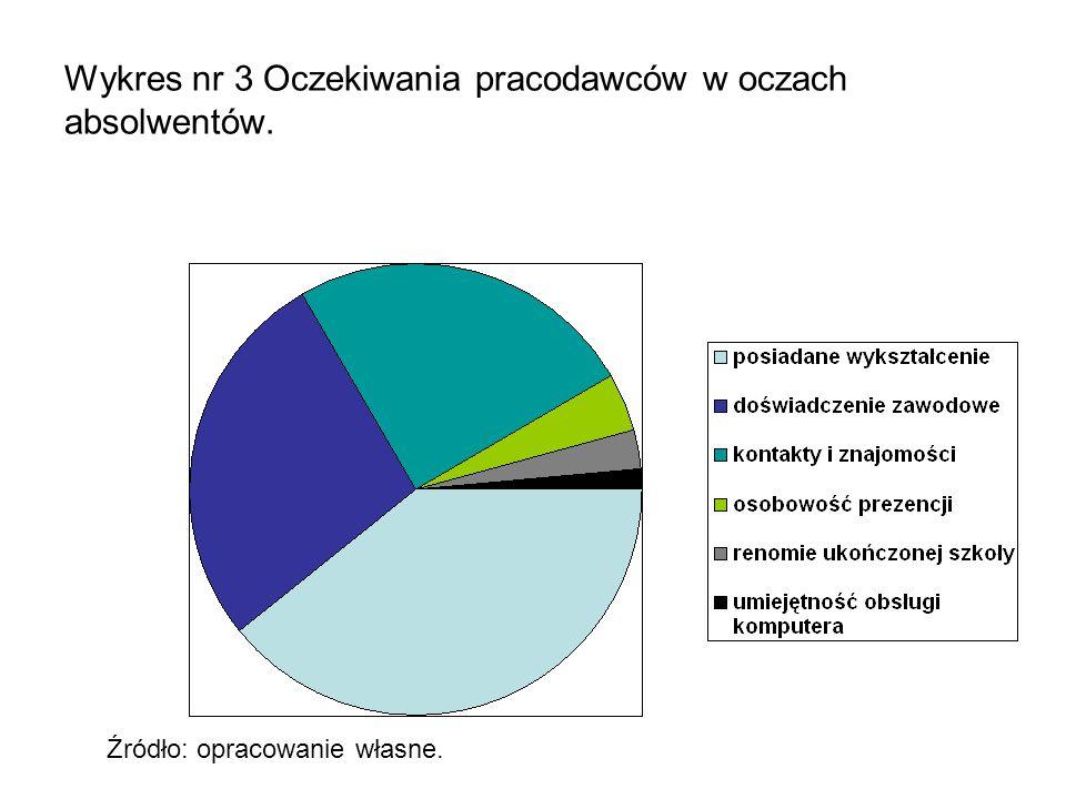 Wykres nr 3 Oczekiwania pracodawców w oczach absolwentów. Źródło: opracowanie własne.