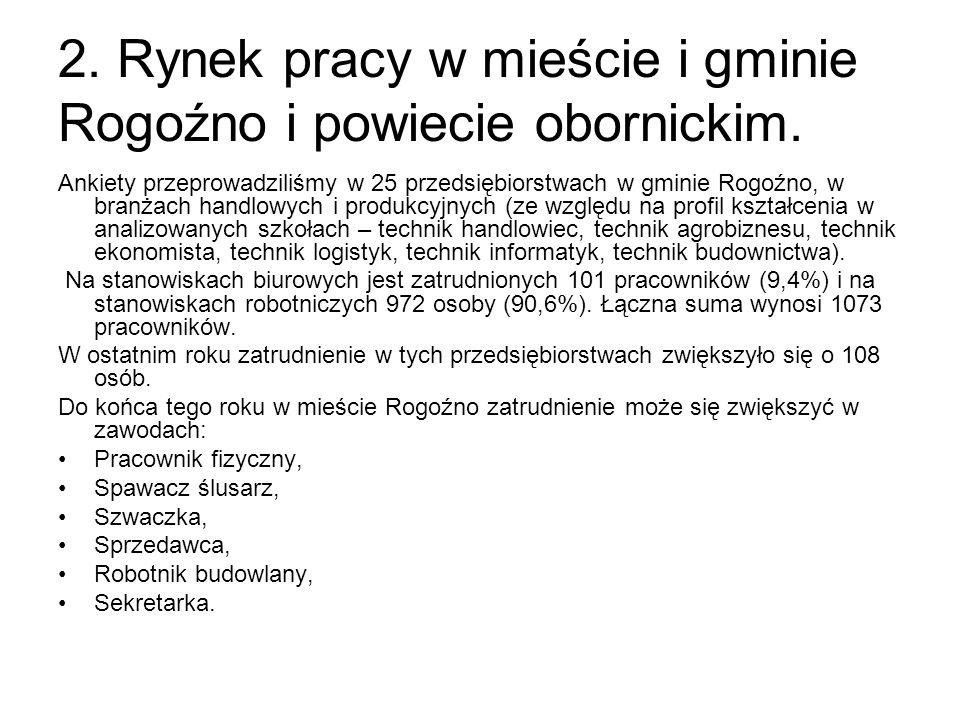2. Rynek pracy w mieście i gminie Rogoźno i powiecie obornickim. Ankiety przeprowadziliśmy w 25 przedsiębiorstwach w gminie Rogoźno, w branżach handlo