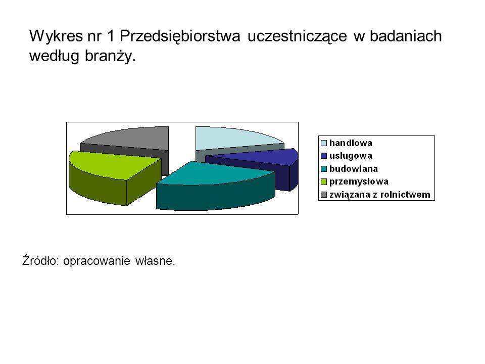 Wykres nr 1 Przedsiębiorstwa uczestniczące w badaniach według branży. Źródło: opracowanie własne.