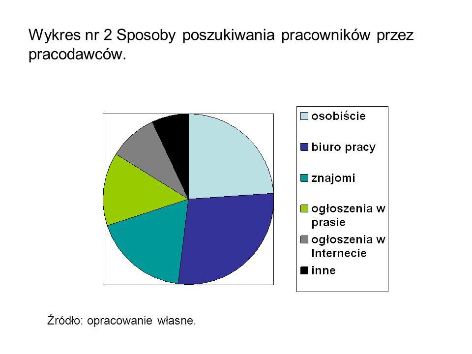 Wykres nr 2 Sposoby poszukiwania pracowników przez pracodawców. Źródło: opracowanie własne.