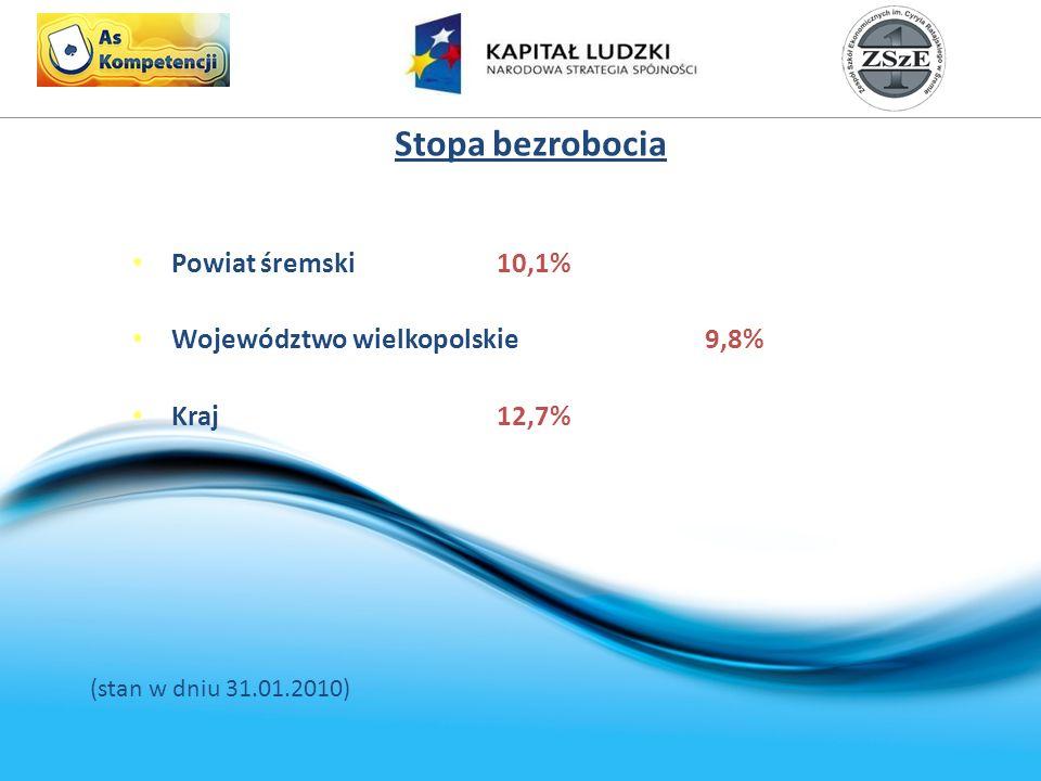 Stopa bezrobocia Powiat śremski 10,1% Województwo wielkopolskie9,8% Kraj12,7% (stan w dniu 31.01.2010)