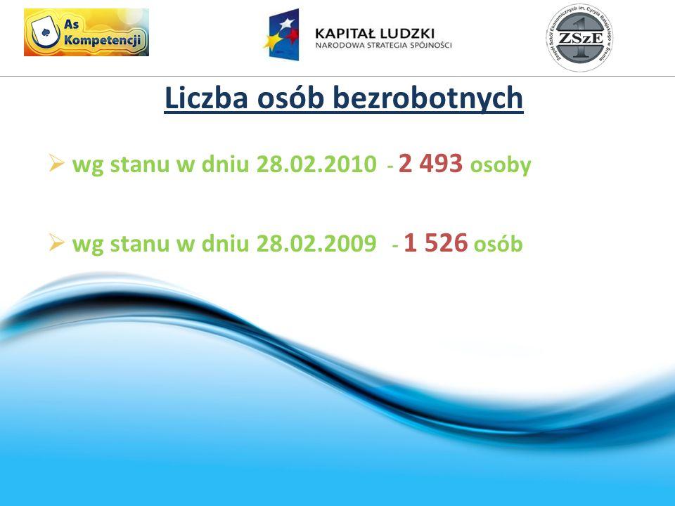 Liczba osób bezrobotnych wg stanu w dniu 28.02.2010 - 2 493 osoby wg stanu w dniu 28.02.2009 - 1 526 osób