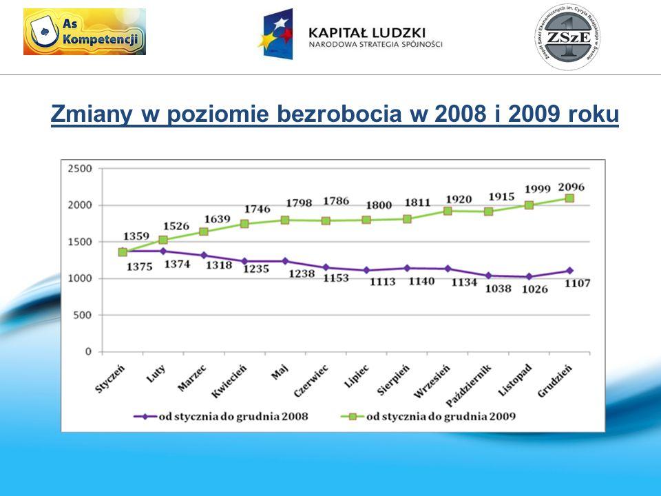 Zmiany w poziomie bezrobocia w 2008 i 2009 roku