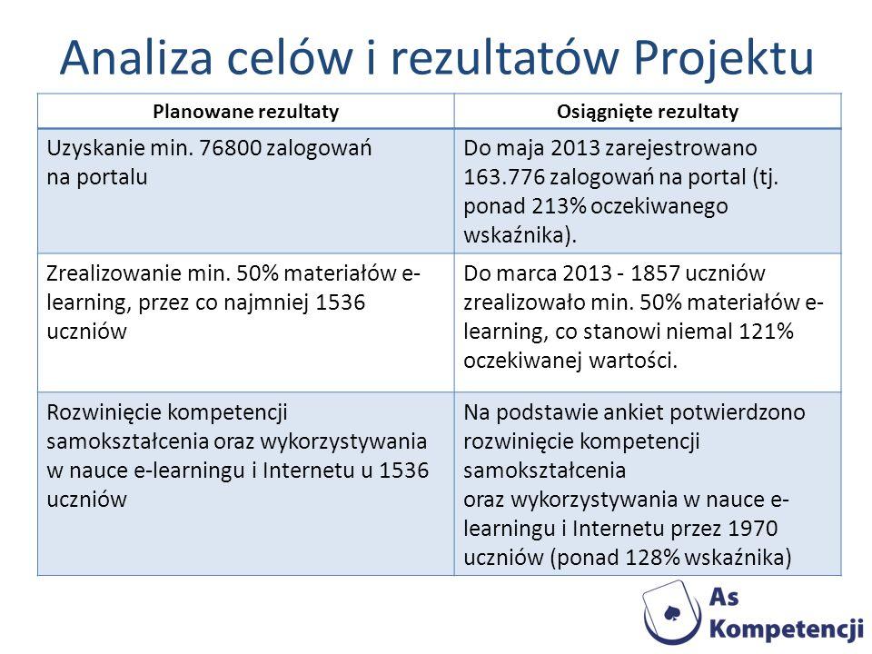 Analiza celów i rezultatów Projektu Planowane rezultatyOsiągnięte rezultaty Uzyskanie min. 76800 zalogowań na portalu Do maja 2013 zarejestrowano 163.