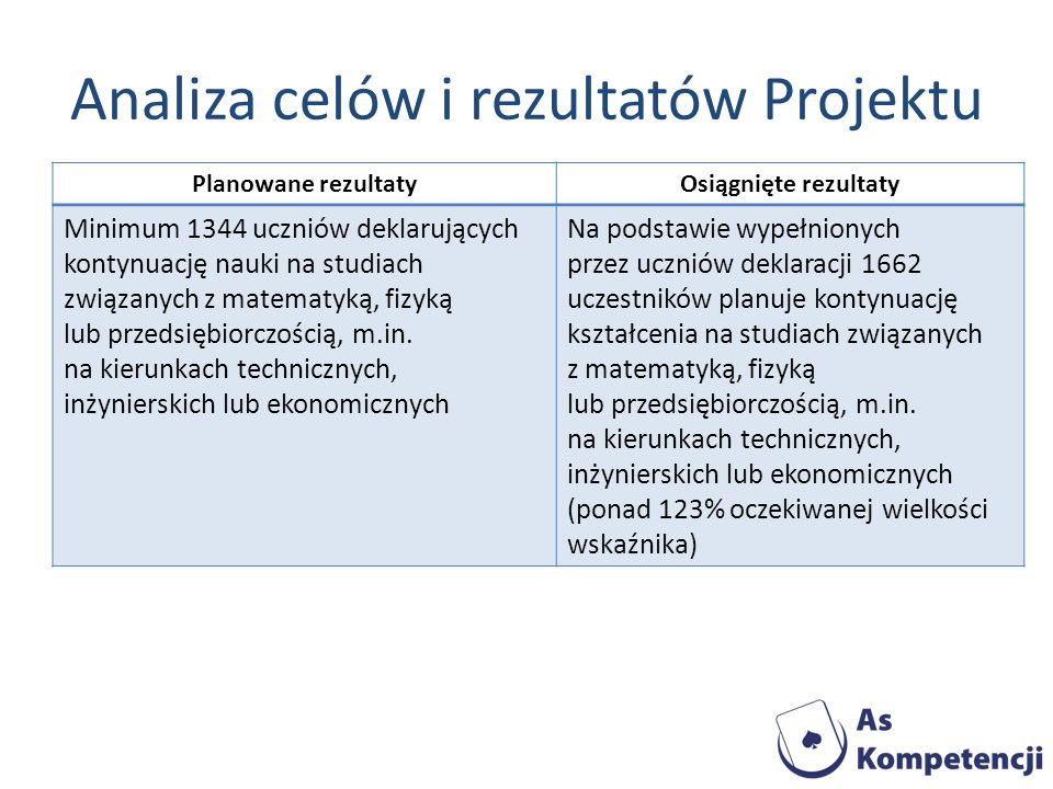 Analiza celów i rezultatów Projektu Planowane rezultatyOsiągnięte rezultaty Minimum 1344 uczniów deklarujących kontynuację nauki na studiach związanyc