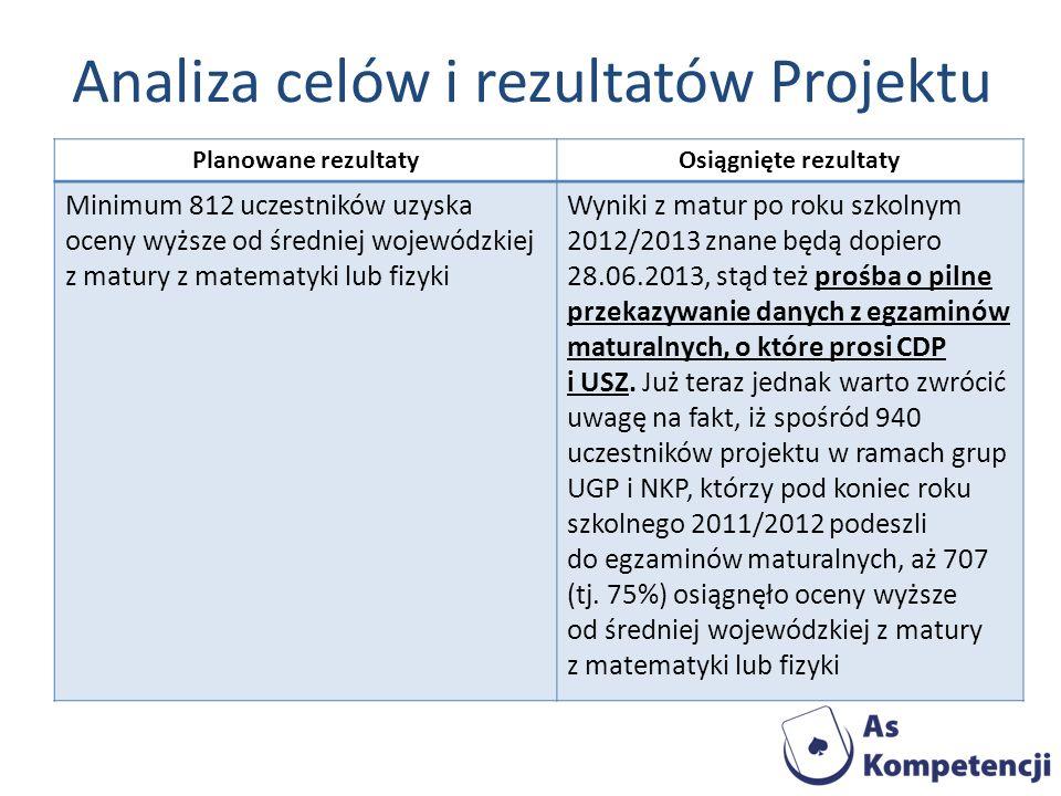 Analiza celów i rezultatów Projektu Planowane rezultatyOsiągnięte rezultaty Minimum 812 uczestników uzyska oceny wyższe od średniej wojewódzkiej z mat