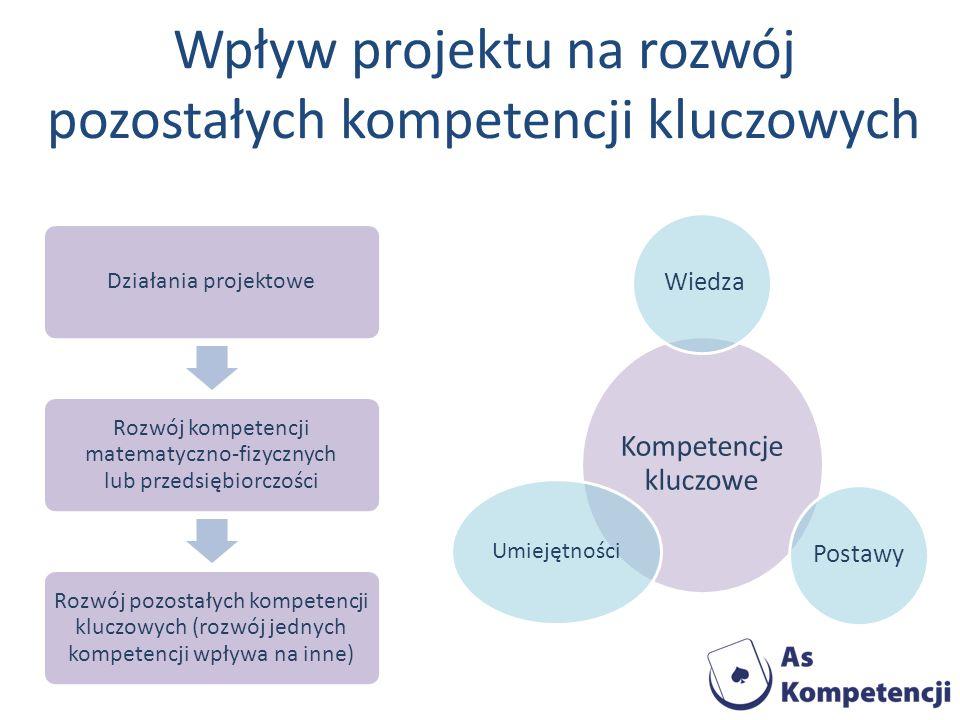 Wpływ projektu na rozwój pozostałych kompetencji kluczowych Kompetencje kluczowe WiedzaPostawy Umiejętności Działania projektowe Rozwój kompetencji ma