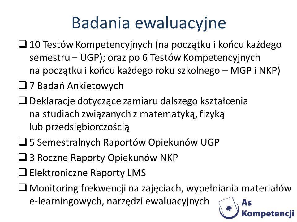 Badania ewaluacyjne 10 Testów Kompetencyjnych (na początku i końcu każdego semestru – UGP); oraz po 6 Testów Kompetencyjnych na początku i końcu każde
