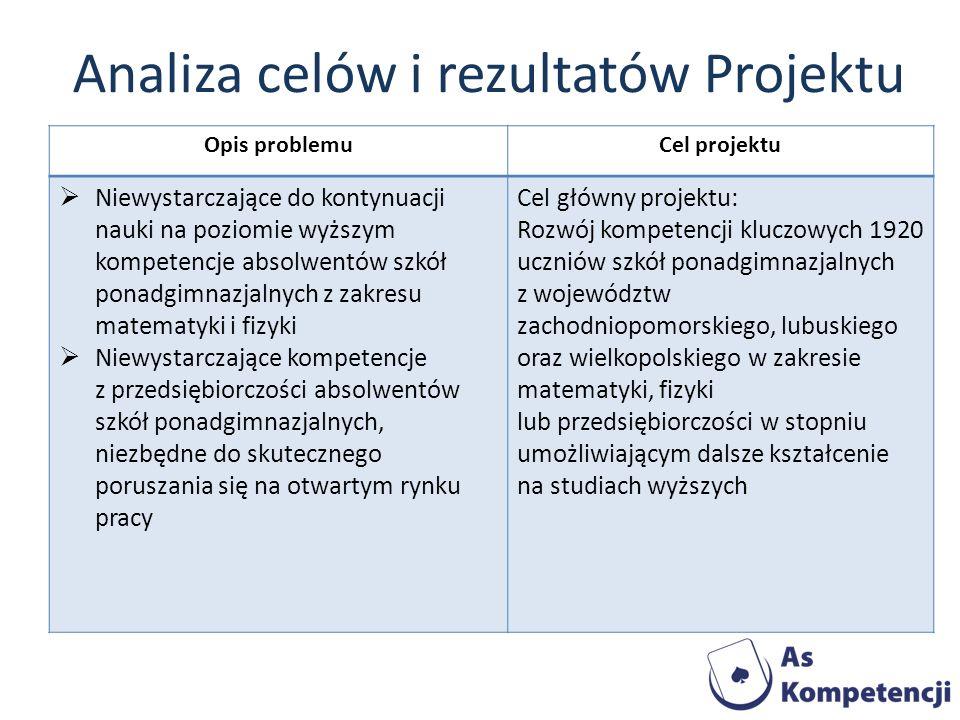 Analiza celów i rezultatów Projektu Opis problemuCel projektu Niewystarczające do kontynuacji nauki na poziomie wyższym kompetencje absolwentów szkół