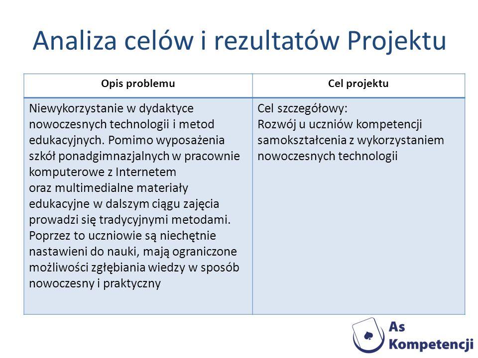 Analiza celów i rezultatów Projektu Opis problemuCel projektu Niewykorzystanie w dydaktyce nowoczesnych technologii i metod edukacyjnych. Pomimo wypos