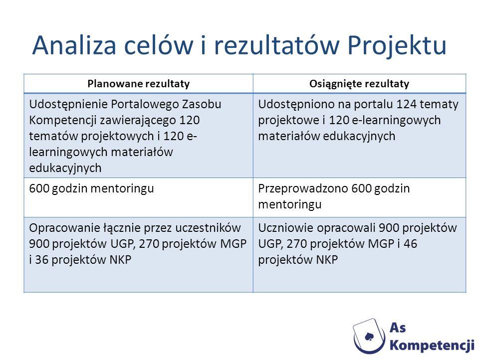 Analiza celów i rezultatów Projektu Planowane rezultatyOsiągnięte rezultaty Udostępnienie Portalowego Zasobu Kompetencji zawierającego 120 tematów pro
