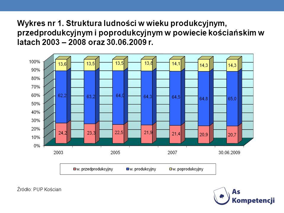 Wykres nr 1. Struktura ludności w wieku produkcyjnym, przedprodukcyjnym i poprodukcyjnym w powiecie kościańskim w latach 2003 – 2008 oraz 30.06.2009 r