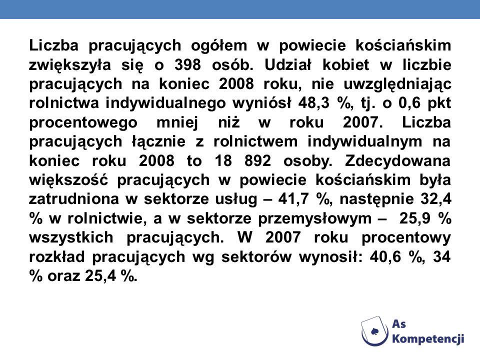 Liczba pracujących ogółem w powiecie kościańskim zwiększyła się o 398 osób. Udział kobiet w liczbie pracujących na koniec 2008 roku, nie uwzględniając