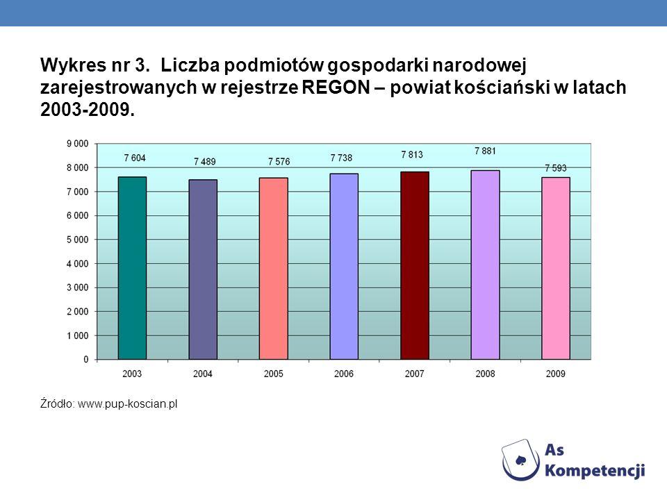 Wykres nr 3. Liczba podmiotów gospodarki narodowej zarejestrowanych w rejestrze REGON – powiat kościański w latach 2003-2009. Źródło: www.pup-koscian.