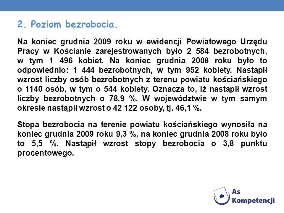 2. Poziom bezrobocia. Na koniec grudnia 2009 roku w ewidencji Powiatowego Urzędu Pracy w Kościanie zarejestrowanych było 2 584 bezrobotnych, w tym 1 4