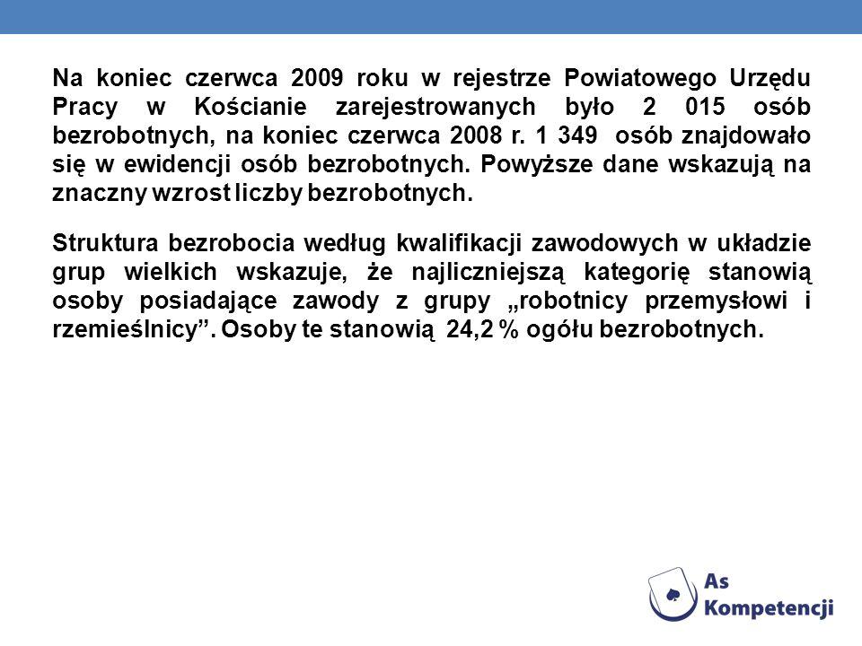 Na koniec czerwca 2009 roku w rejestrze Powiatowego Urzędu Pracy w Kościanie zarejestrowanych było 2 015 osób bezrobotnych, na koniec czerwca 2008 r.