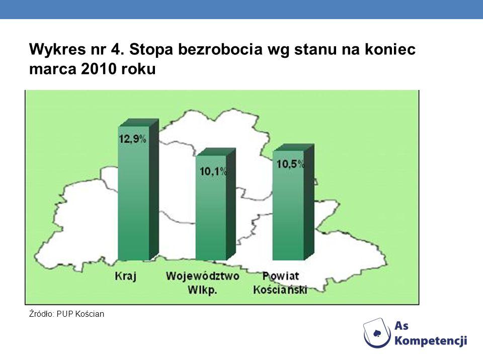 Wykres nr 4. Stopa bezrobocia wg stanu na koniec marca 2010 roku Źródło: PUP Kościan