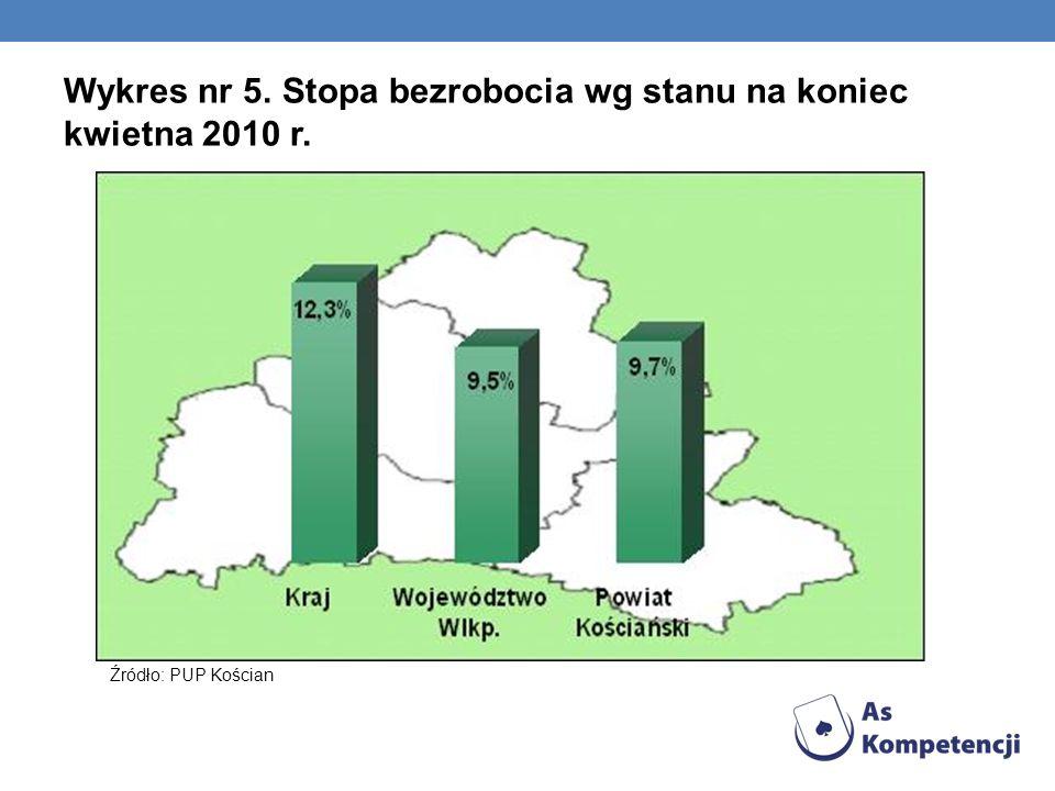 Wykres nr 5. Stopa bezrobocia wg stanu na koniec kwietna 2010 r. Źródło: PUP Kościan