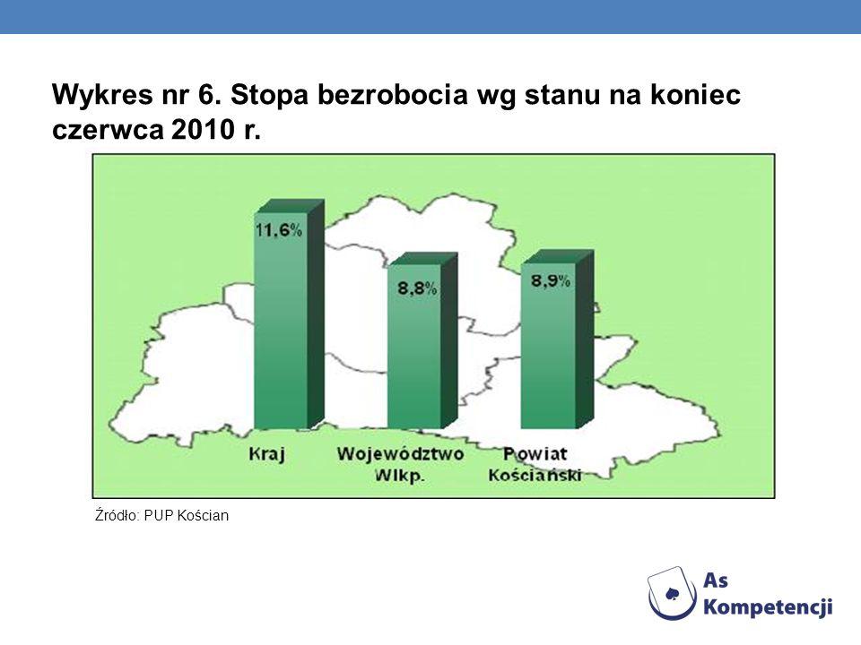Wykres nr 6. Stopa bezrobocia wg stanu na koniec czerwca 2010 r. Źródło: PUP Kościan