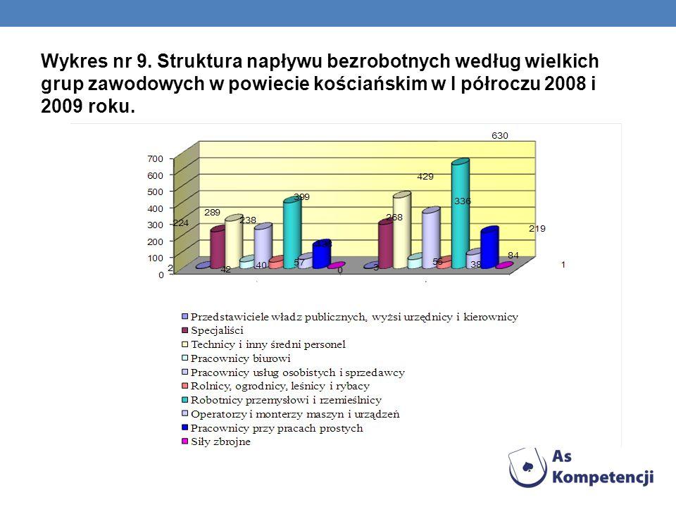 Wykres nr 9. Struktura napływu bezrobotnych według wielkich grup zawodowych w powiecie kościańskim w I półroczu 2008 i 2009 roku.