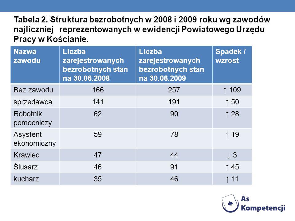 Tabela 2. Struktura bezrobotnych w 2008 i 2009 roku wg zawodów najliczniej reprezentowanych w ewidencji Powiatowego Urzędu Pracy w Kościanie. Nazwa za