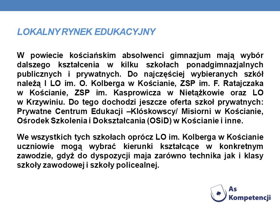 LOKALNY RYNEK EDUKACYJNY W powiecie kościańskim absolwenci gimnazjum mają wybór dalszego kształcenia w kilku szkołach ponadgimnazjalnych publicznych i