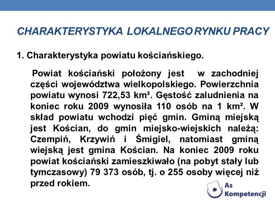 CHARAKTERYSTYKA LOKALNEGO RYNKU PRACY 1. Charakterystyka powiatu kościańskiego. Powiat kościański położony jest w zachodniej części województwa wielko