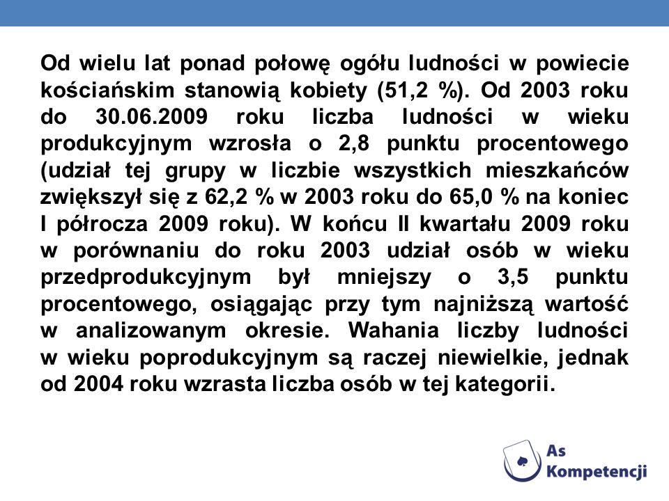 Od wielu lat ponad połowę ogółu ludności w powiecie kościańskim stanowią kobiety (51,2 %). Od 2003 roku do 30.06.2009 roku liczba ludności w wieku pro