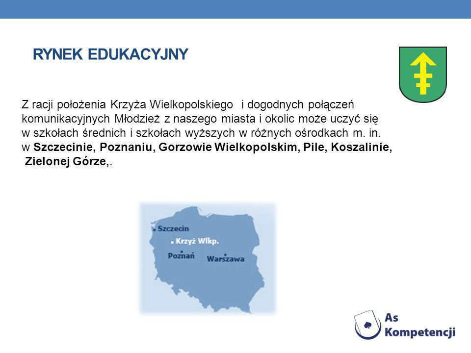 RYNEK EDUKACYJNY Z racji położenia Krzyża Wielkopolskiego i dogodnych połączeń komunikacyjnych Młodzież z naszego miasta i okolic może uczyć się w szkołach średnich i szkołach wyższych w różnych ośrodkach m.
