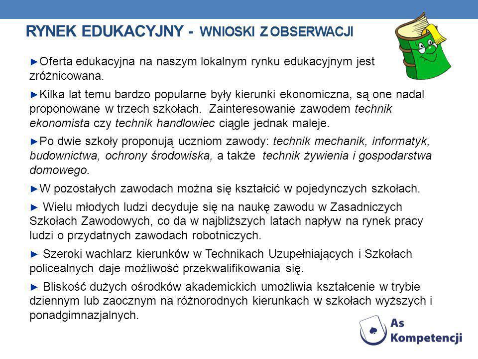 RYNEK EDUKACYJNY - WNIOSKI Z OBSERWACJI Oferta edukacyjna na naszym lokalnym rynku edukacyjnym jest zróżnicowana.