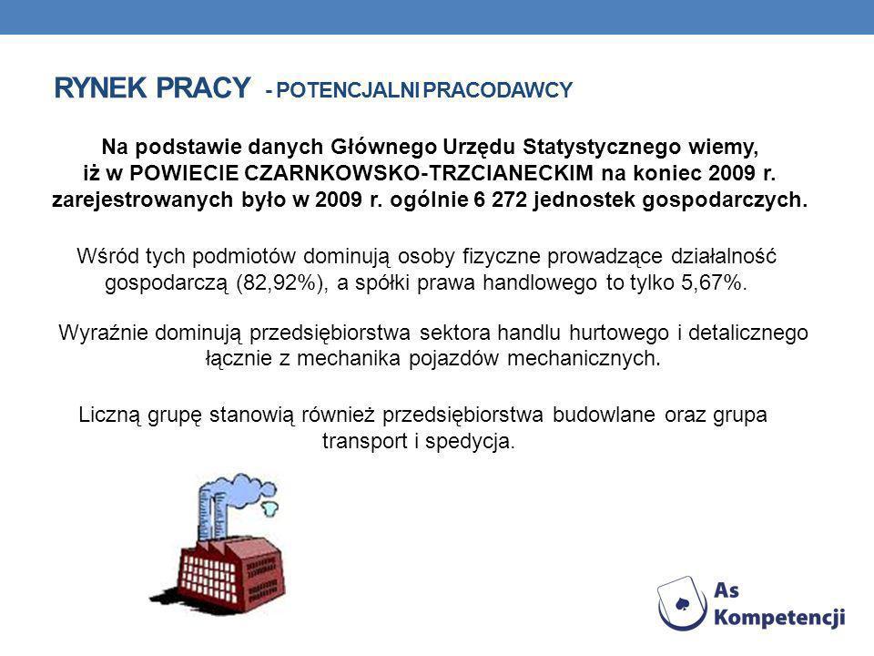 RYNEK PRACY - POTENCJALNI PRACODAWCY Na podstawie danych Głównego Urzędu Statystycznego wiemy, iż w POWIECIE CZARNKOWSKO-TRZCIANECKIM na koniec 2009 r.