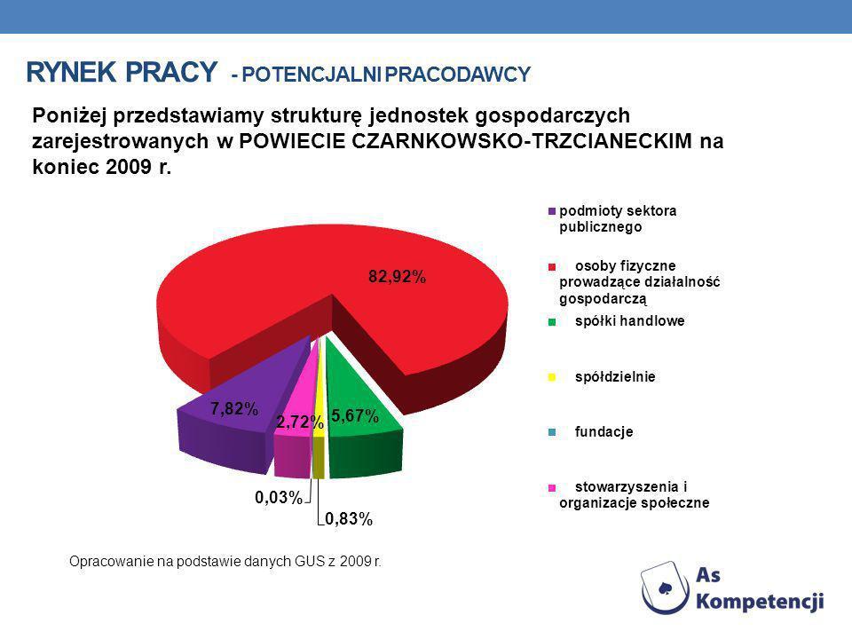 RYNEK PRACY - POTENCJALNI PRACODAWCY Poniżej przedstawiamy strukturę jednostek gospodarczych zarejestrowanych w POWIECIE CZARNKOWSKO-TRZCIANECKIM na koniec 2009 r.