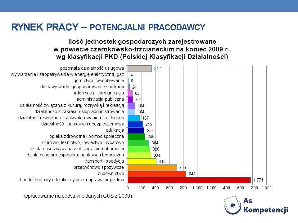 RYNEK PRACY – POTENCJALNI PRACODAWCY Opracowanie na podstawie danych GUS z 2009 r.