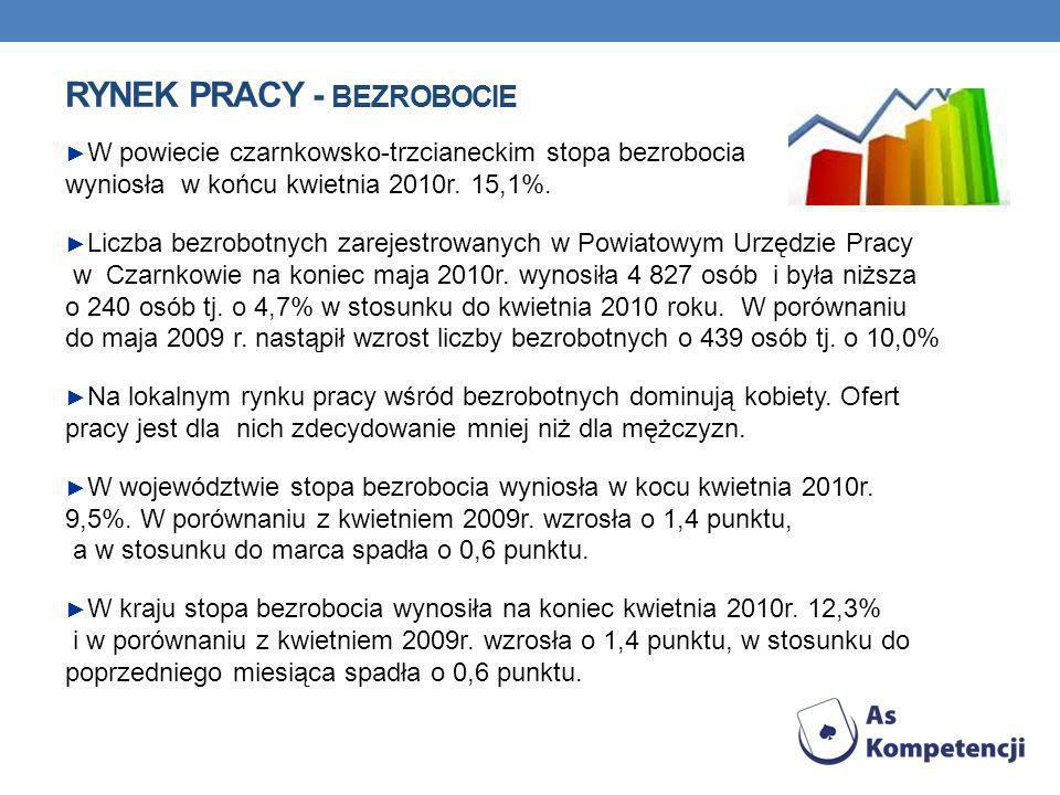 RYNEK PRACY - BEZROBOCIE W powiecie czarnkowsko-trzcianeckim stopa bezrobocia wyniosła w końcu kwietnia 2010r.