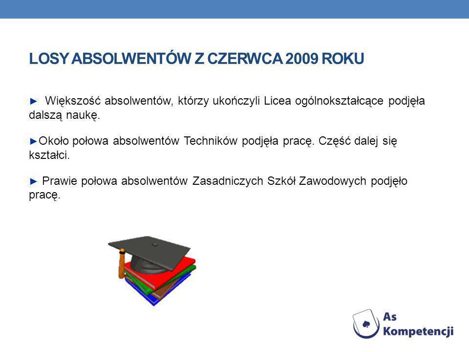 LOSY ABSOLWENTÓW Z CZERWCA 2009 ROKU Większość absolwentów, którzy ukończyli Licea ogólnokształcące podjęła dalszą naukę.