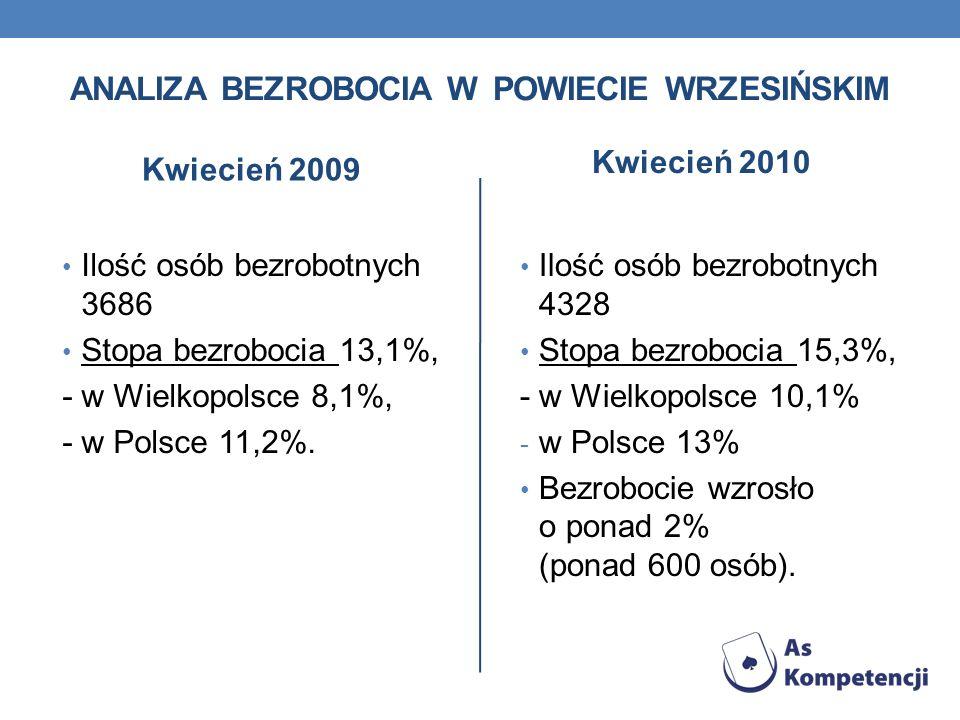 ANALIZA BEZROBOCIA W POWIECIE WRZESIŃSKIM Kwiecień 2009 Ilość osób bezrobotnych 3686 Stopa bezrobocia 13,1%, - w Wielkopolsce 8,1%, - w Polsce 11,2%.