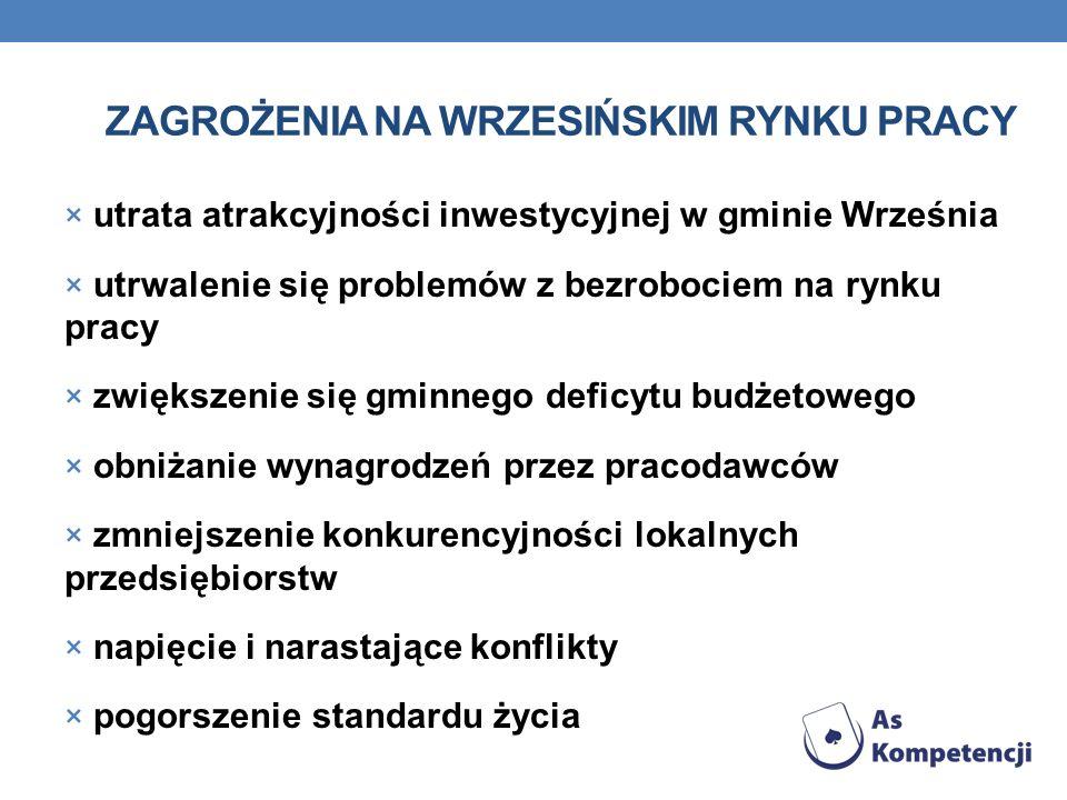 ZAGROŻENIA NA WRZESIŃSKIM RYNKU PRACY × utrata atrakcyjności inwestycyjnej w gminie Września × utrwalenie się problemów z bezrobociem na rynku pracy ×