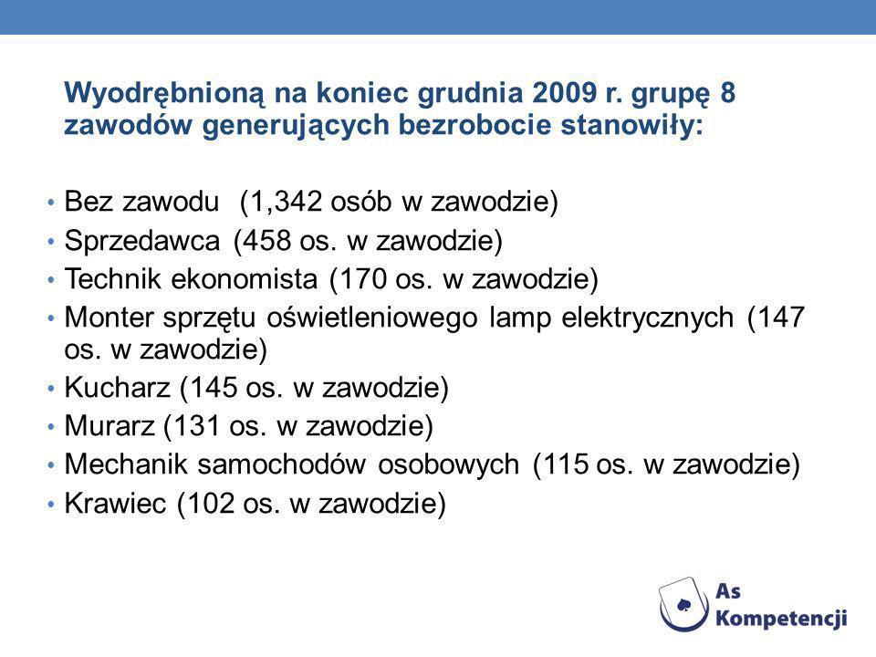 Wyodrębnioną na koniec grudnia 2009 r. grupę 8 zawodów generujących bezrobocie stanowiły: Bez zawodu (1,342 osób w zawodzie) Sprzedawca (458 os. w zaw