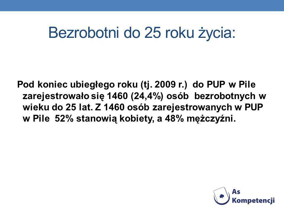 Bezrobotni do 25 roku życia: Pod koniec ubiegłego roku (tj. 2009 r.) do PUP w Pile zarejestrowało się 1460 (24,4%) osób bezrobotnych w wieku do 25 lat