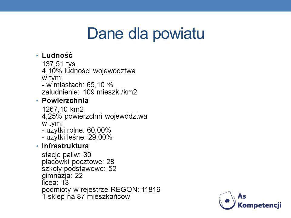 Dane dla powiatu Ludność 137,51 tys. 4,10% ludności województwa w tym: - w miastach: 65,10 % zaludnienie: 109 mieszk./km2 Powierzchnia 1267,10 km2 4,2