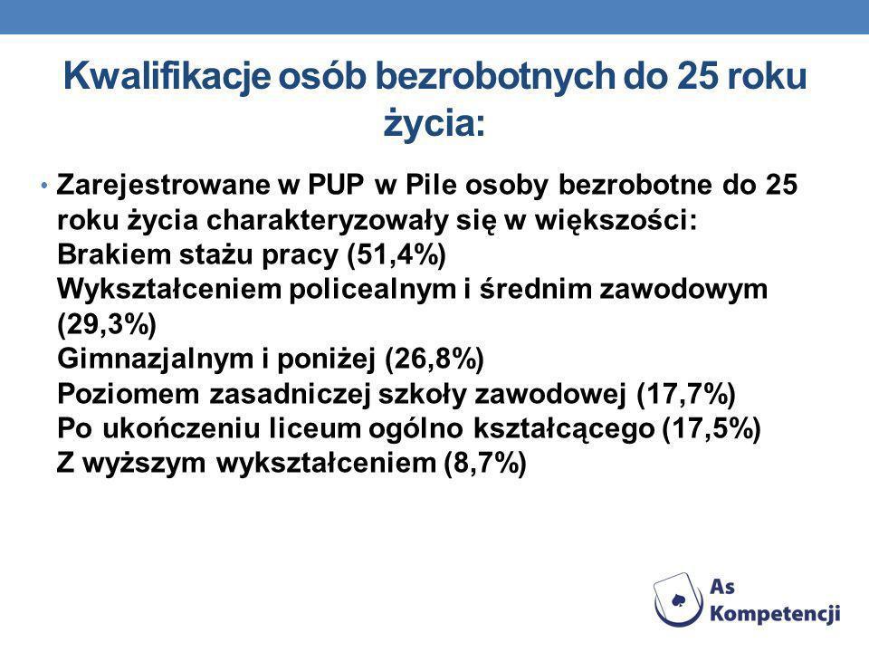 Kwalifikacje osób bezrobotnych do 25 roku życia: Zarejestrowane w PUP w Pile osoby bezrobotne do 25 roku życia charakteryzowały się w większości: Brak