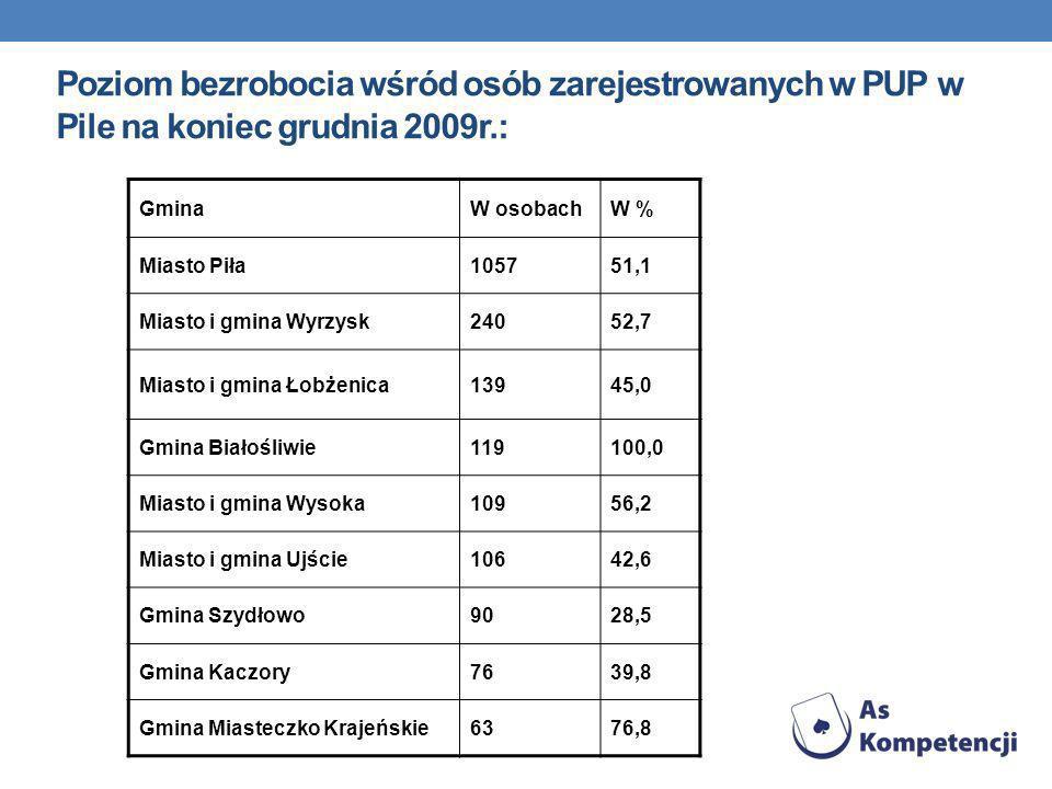 Poziom bezrobocia wśród osób zarejestrowanych w PUP w Pile na koniec grudnia 2009r.: GminaW osobachW % Miasto Piła105751,1 Miasto i gmina Wyrzysk24052