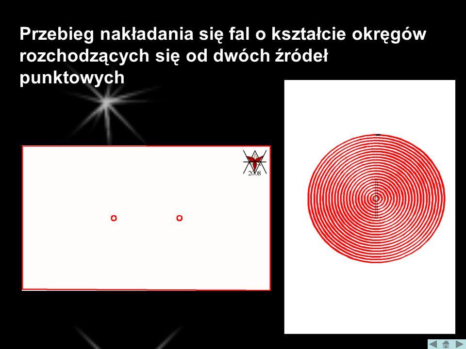 Przebieg nakładania się fal o kształcie okręgów rozchodzących się od dwóch źródeł punktowych