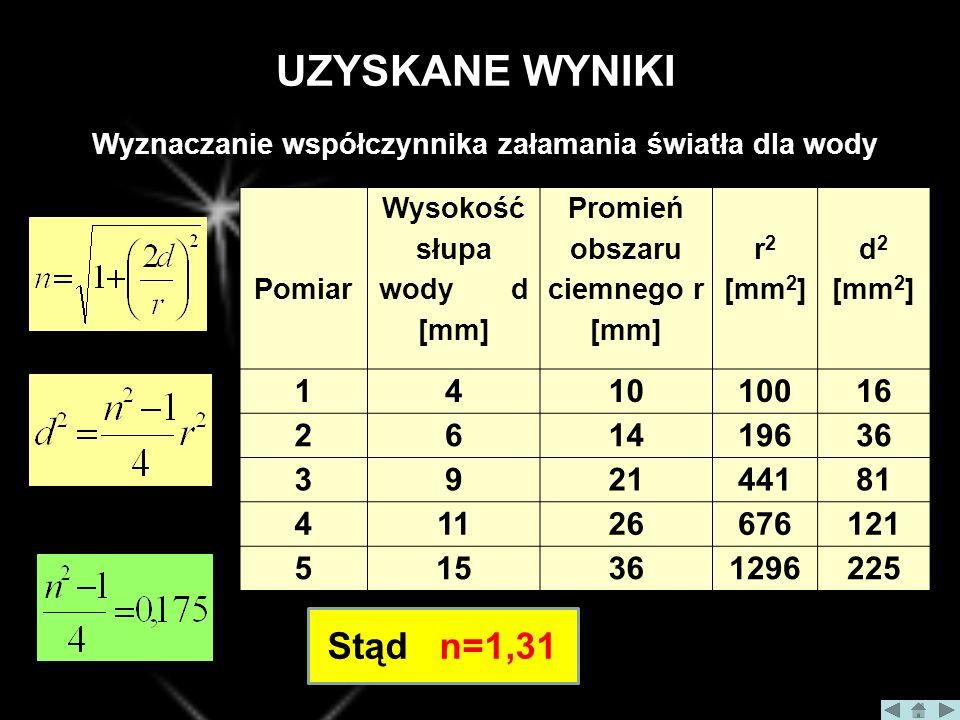 UZYSKANE WYNIKI Pomiar Wysokość słupa wody d [mm] Promień obszaru ciemnego r [mm] r 2 [mm 2 ] d 2 [mm 2 ] 141010016 261419636 392144181 41126676121 515361296225 Stąd n=1,31 Wyznaczanie współczynnika załamania światła dla wody