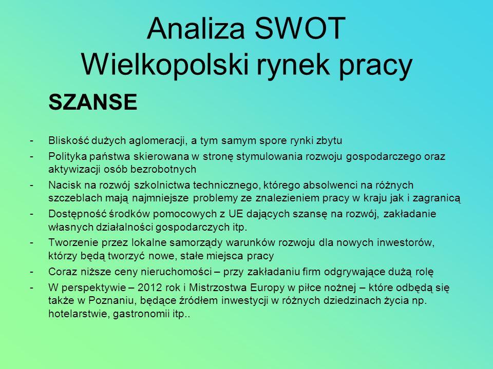 Analiza SWOT Wielkopolski rynek pracy SZANSE -Bliskość dużych aglomeracji, a tym samym spore rynki zbytu -Polityka państwa skierowana w stronę stymulo