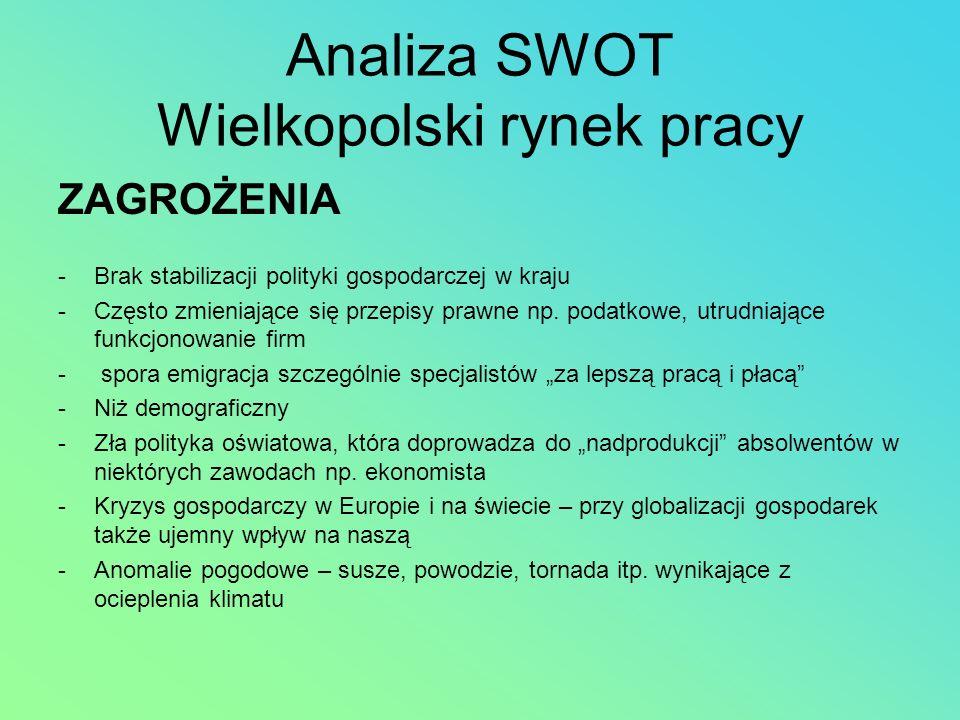 Analiza SWOT Wielkopolski rynek pracy ZAGROŻENIA -Brak stabilizacji polityki gospodarczej w kraju -Często zmieniające się przepisy prawne np. podatkow