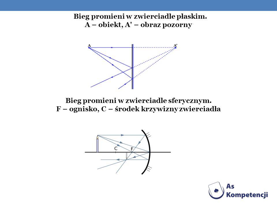 Bieg promieni w zwierciadle płaskim. A – obiekt, A' – obraz pozorny Bieg promieni w zwierciadle sferycznym. F – ognisko, C – środek krzywizny zwiercia