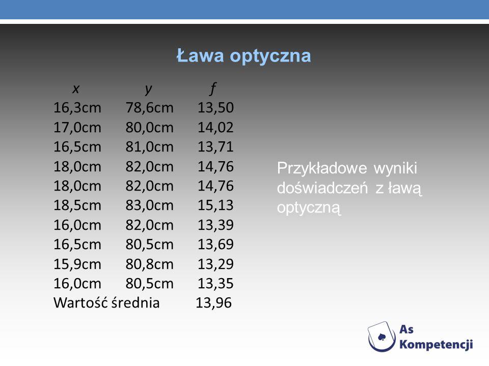 Ława optyczna Przykładowe wyniki doświadczeń z ławą optyczną x y f 16,3cm78,6cm13,50 17,0cm80,0cm14,02 16,5cm81,0cm13,71 18,0cm82,0cm14,76 18,5cm83,0c