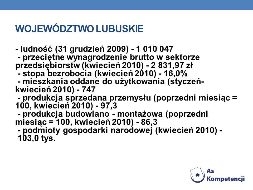 WOJEWÓDZTWO LUBUSKIE - ludność (31 grudzień 2009) - 1 010 047 - przeciętne wynagrodzenie brutto w sektorze przedsiębiorstw (kwiecień 2010) - 2 831,97